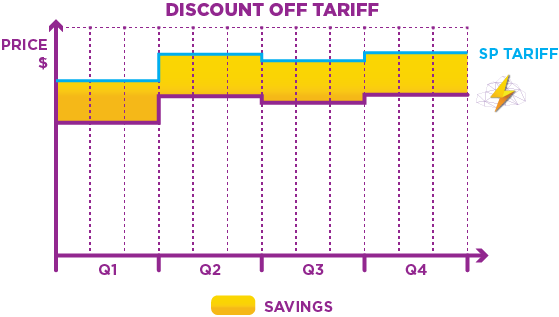 Discount-off-Tariff-DOT-SP-Tariff