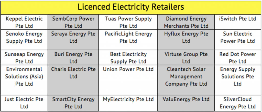 open electricity market (oem) electricity retailers