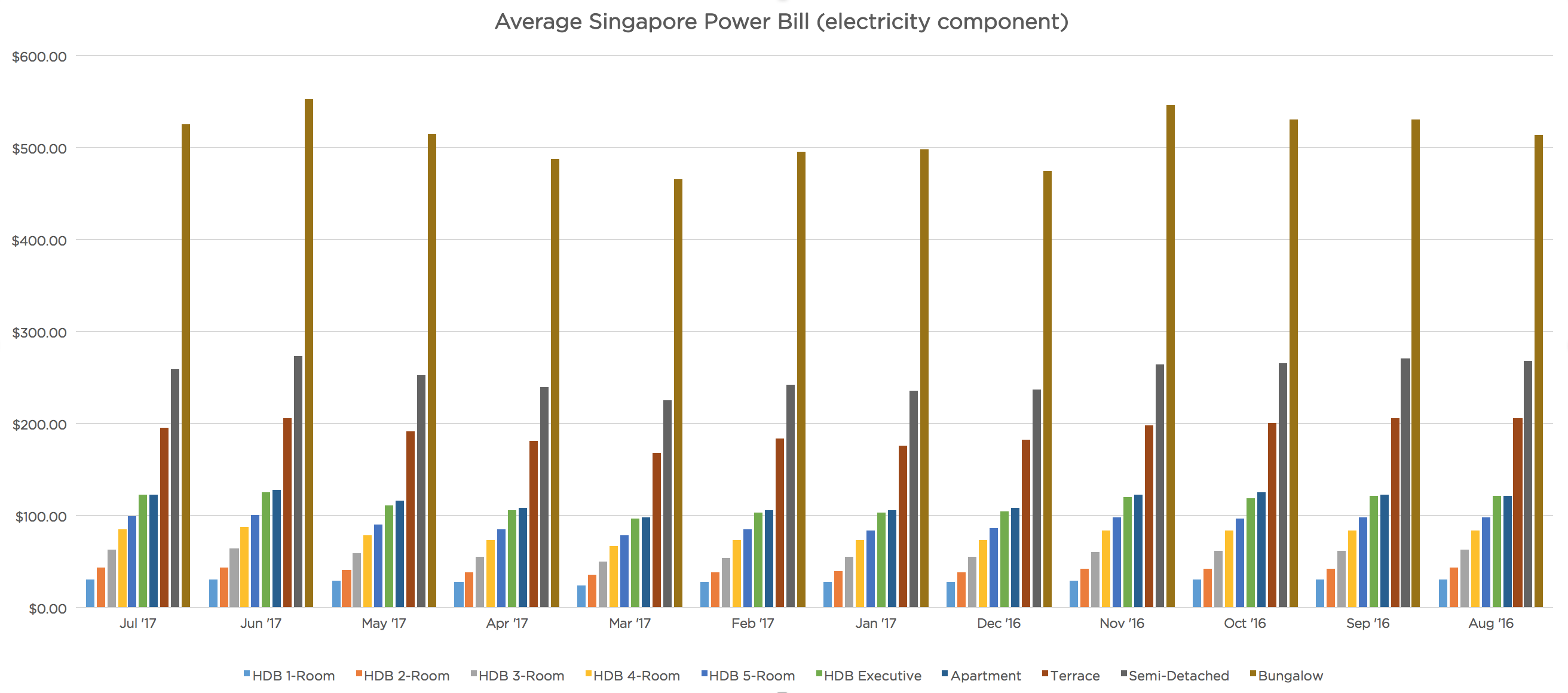 singapore-power-bill-electrify-household-electricity-bill