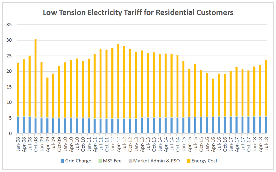 SP Electricity Tariff